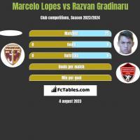 Marcelo Lopes vs Razvan Gradinaru h2h player stats