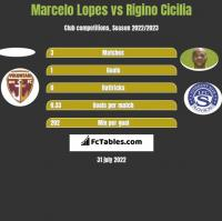 Marcelo Lopes vs Rigino Cicilia h2h player stats