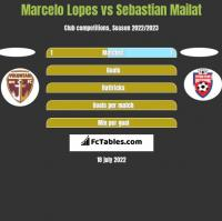 Marcelo Lopes vs Sebastian Mailat h2h player stats