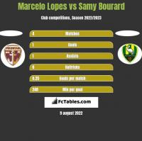 Marcelo Lopes vs Samy Bourard h2h player stats