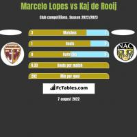 Marcelo Lopes vs Kaj de Rooij h2h player stats