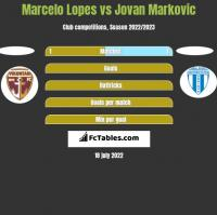 Marcelo Lopes vs Jovan Markovic h2h player stats