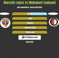 Marcelo Lopes vs Mohamed Taabouni h2h player stats