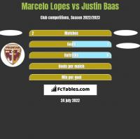 Marcelo Lopes vs Justin Baas h2h player stats