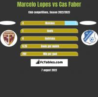 Marcelo Lopes vs Cas Faber h2h player stats