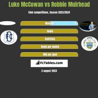 Luke McCowan vs Robbie Muirhead h2h player stats