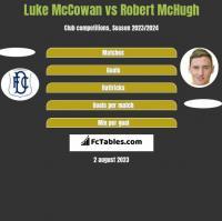 Luke McCowan vs Robert McHugh h2h player stats