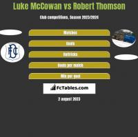 Luke McCowan vs Robert Thomson h2h player stats