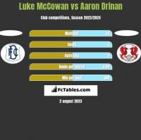 Luke McCowan vs Aaron Drinan h2h player stats