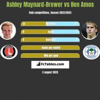Ashley Maynard-Brewer vs Ben Amos h2h player stats