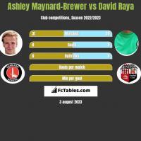 Ashley Maynard-Brewer vs David Raya h2h player stats