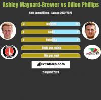 Ashley Maynard-Brewer vs Dillon Phillips h2h player stats