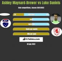 Ashley Maynard-Brewer vs Luke Daniels h2h player stats