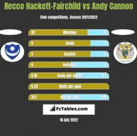 Recco Hackett-Fairchild vs Andy Cannon h2h player stats