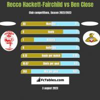 Recco Hackett-Fairchild vs Ben Close h2h player stats