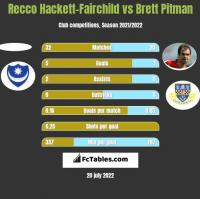 Recco Hackett-Fairchild vs Brett Pitman h2h player stats