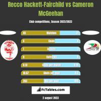 Recco Hackett-Fairchild vs Cameron McGeehan h2h player stats