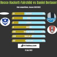 Recco Hackett-Fairchild vs Daniel Berlaser h2h player stats