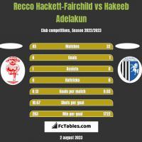 Recco Hackett-Fairchild vs Hakeeb Adelakun h2h player stats