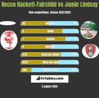 Recco Hackett-Fairchild vs Jamie Lindsay h2h player stats