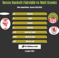 Recco Hackett-Fairchild vs Matt Crooks h2h player stats