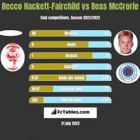Recco Hackett-Fairchild vs Ross McCrorie h2h player stats
