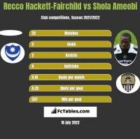 Recco Hackett-Fairchild vs Shola Ameobi h2h player stats