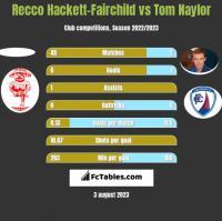 Recco Hackett-Fairchild vs Tom Naylor h2h player stats