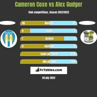 Cameron Coxe vs Alex Gudger h2h player stats