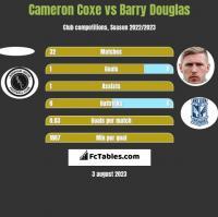 Cameron Coxe vs Barry Douglas h2h player stats