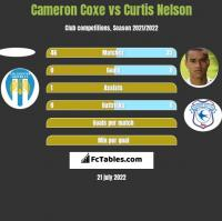 Cameron Coxe vs Curtis Nelson h2h player stats