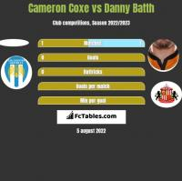 Cameron Coxe vs Danny Batth h2h player stats