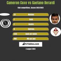 Cameron Coxe vs Gaetano Berardi h2h player stats