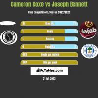 Cameron Coxe vs Joseph Bennett h2h player stats