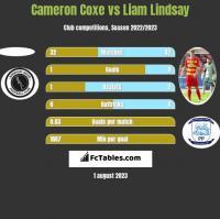 Cameron Coxe vs Liam Lindsay h2h player stats