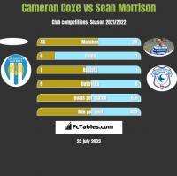 Cameron Coxe vs Sean Morrison h2h player stats