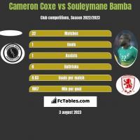 Cameron Coxe vs Souleymane Bamba h2h player stats