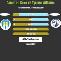 Cameron Coxe vs Tyrone Williams h2h player stats