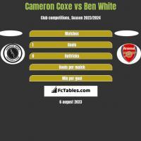 Cameron Coxe vs Ben White h2h player stats