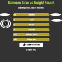 Cameron Coxe vs Dwight Pascal h2h player stats