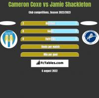 Cameron Coxe vs Jamie Shackleton h2h player stats