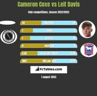 Cameron Coxe vs Leif Davis h2h player stats