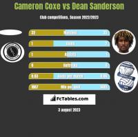 Cameron Coxe vs Dean Sanderson h2h player stats