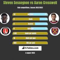 Steven Sessegnon vs Aaron Cresswell h2h player stats