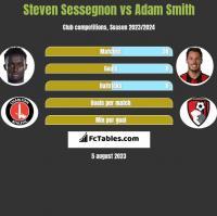 Steven Sessegnon vs Adam Smith h2h player stats