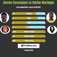 Steven Sessegnon vs Adrian Mariappa h2h player stats