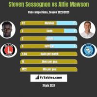 Steven Sessegnon vs Alfie Mawson h2h player stats