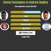 Steven Sessegnon vs Andrew Hughes h2h player stats