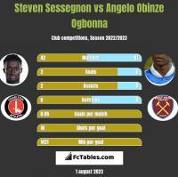 Steven Sessegnon vs Angelo Obinze Ogbonna h2h player stats