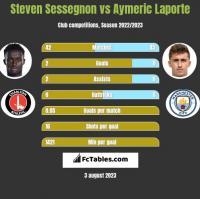 Steven Sessegnon vs Aymeric Laporte h2h player stats